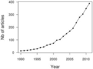 Recreational fisheries scientific papers - dramatic increase